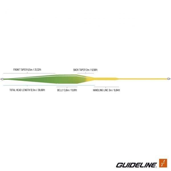 guideline fario distance